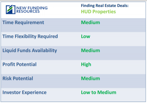 Finding_Real_Estate_Deals_HUD_Analysis